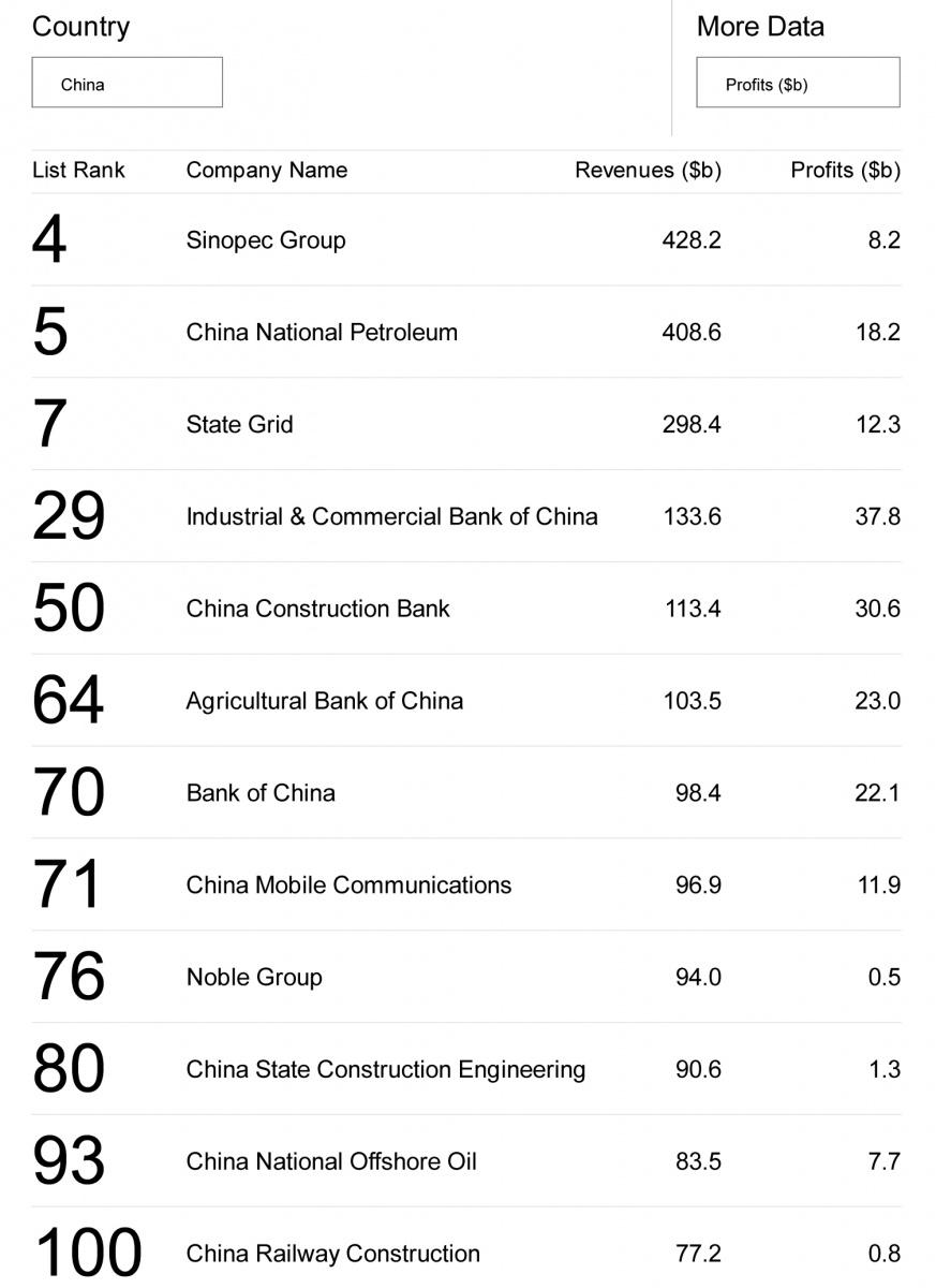 Global 500 2013_ Top 12 Chinese companies